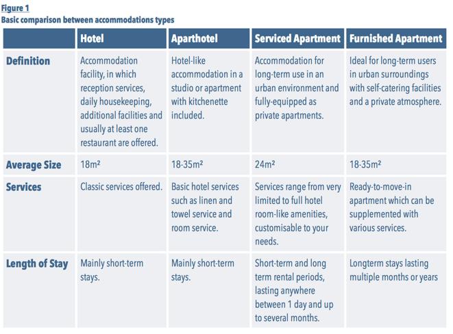 Hier sehen Sie eine Tabelle die, die Unterschieden der einzelnen Typen von Zimmer auflistet