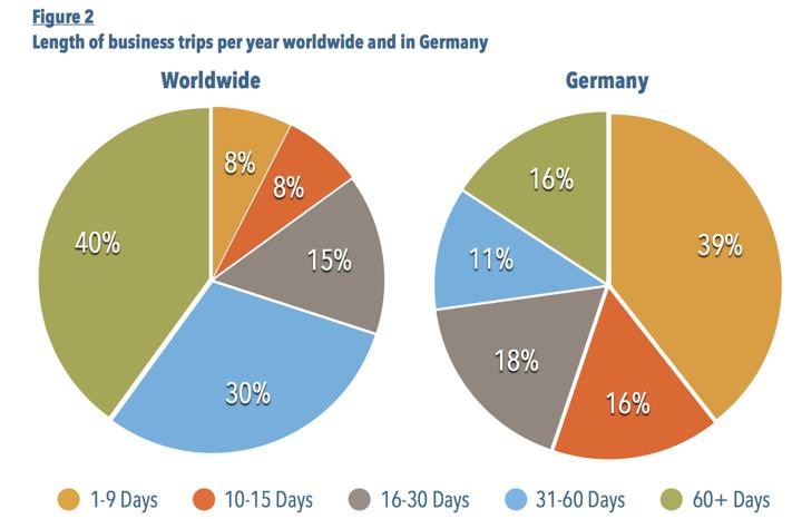 Hier sehen Sie eine Grafik sehen, die die Anzahl der Geschäftsreisen in Prozent zeigt.