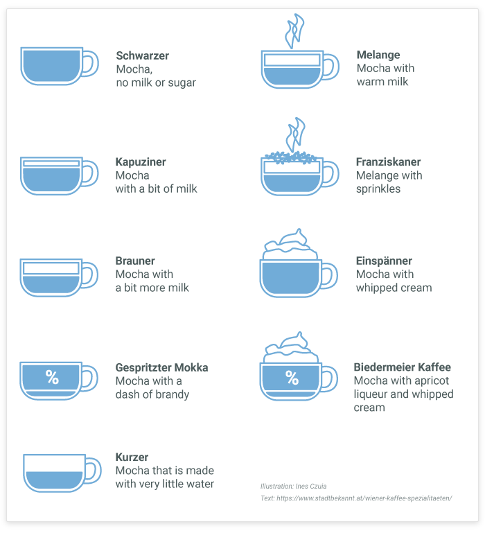 Here you would see an illustration of the types of coffee that are offered in Vienna