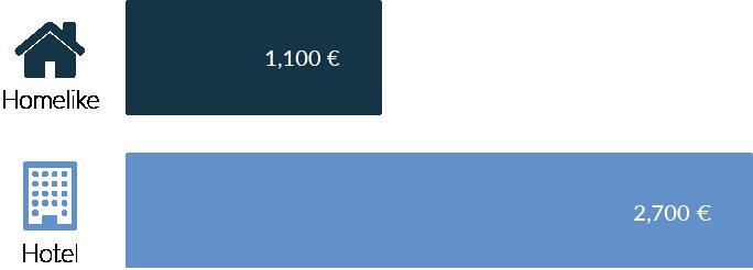 Hier würden Sie eine Grafik sehen, die Ihnen zeigt wieviel Sie mit Homelike im vergleich sparen würden