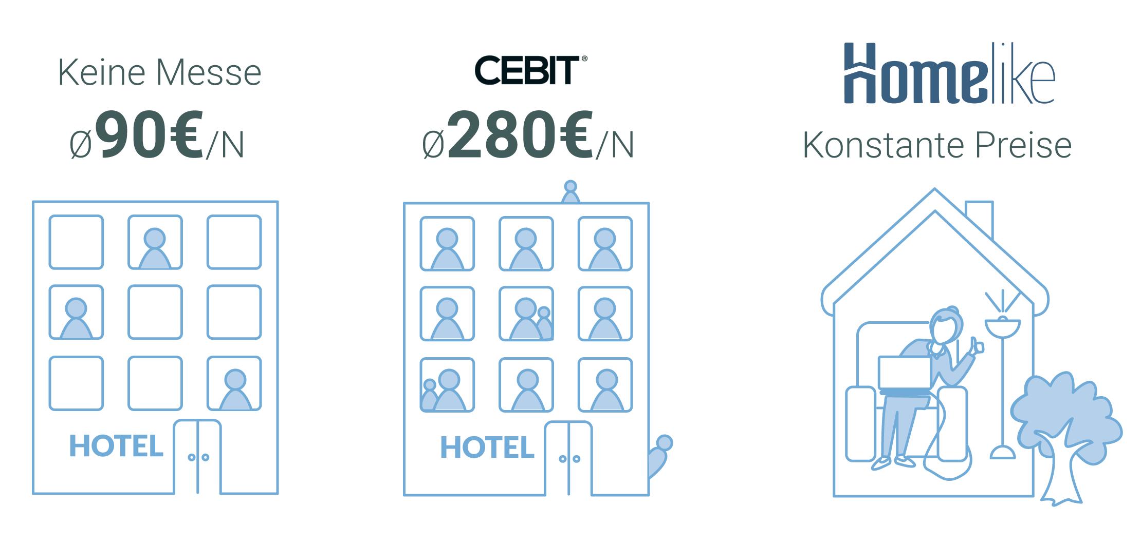 Hier würden Sie einen Vergleich zwischen den durchschnittlichen Kosten eines Hotels zu Messezeit und Homelikes möblierten Wohnungen in Hannover sehen