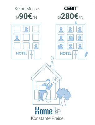Hier würden Sie einen Vergleich zwischen Hotelpreisen zu Messezeiten und Homelikes möblierten Wohnungen in Hannover sehen