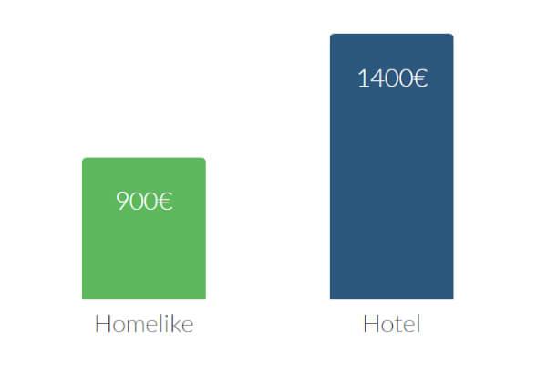 Hier würden Sie ein Diagramm sehen, das zeigt, dass sich durch die Apartmentbuchung mit Homelike bis zu 40% im Vergleich zum Hotel einsparen lassen.